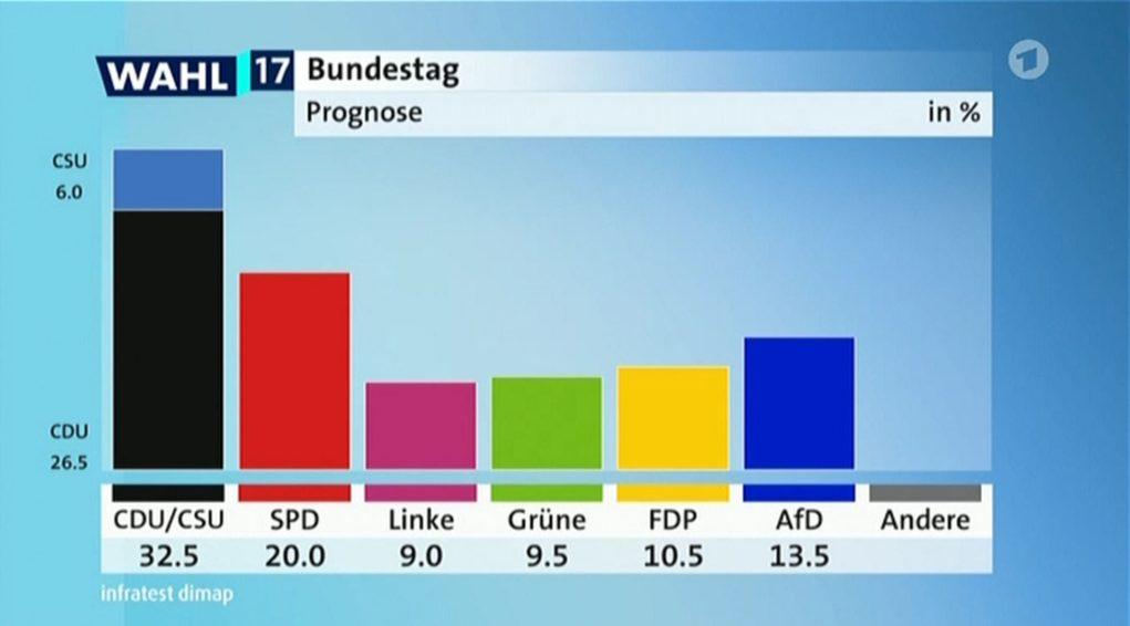 Πρωτιά Μέρκελ-Πτώση SPD-Τρίτο κόμμα το ακροδεξιό AfD (live)